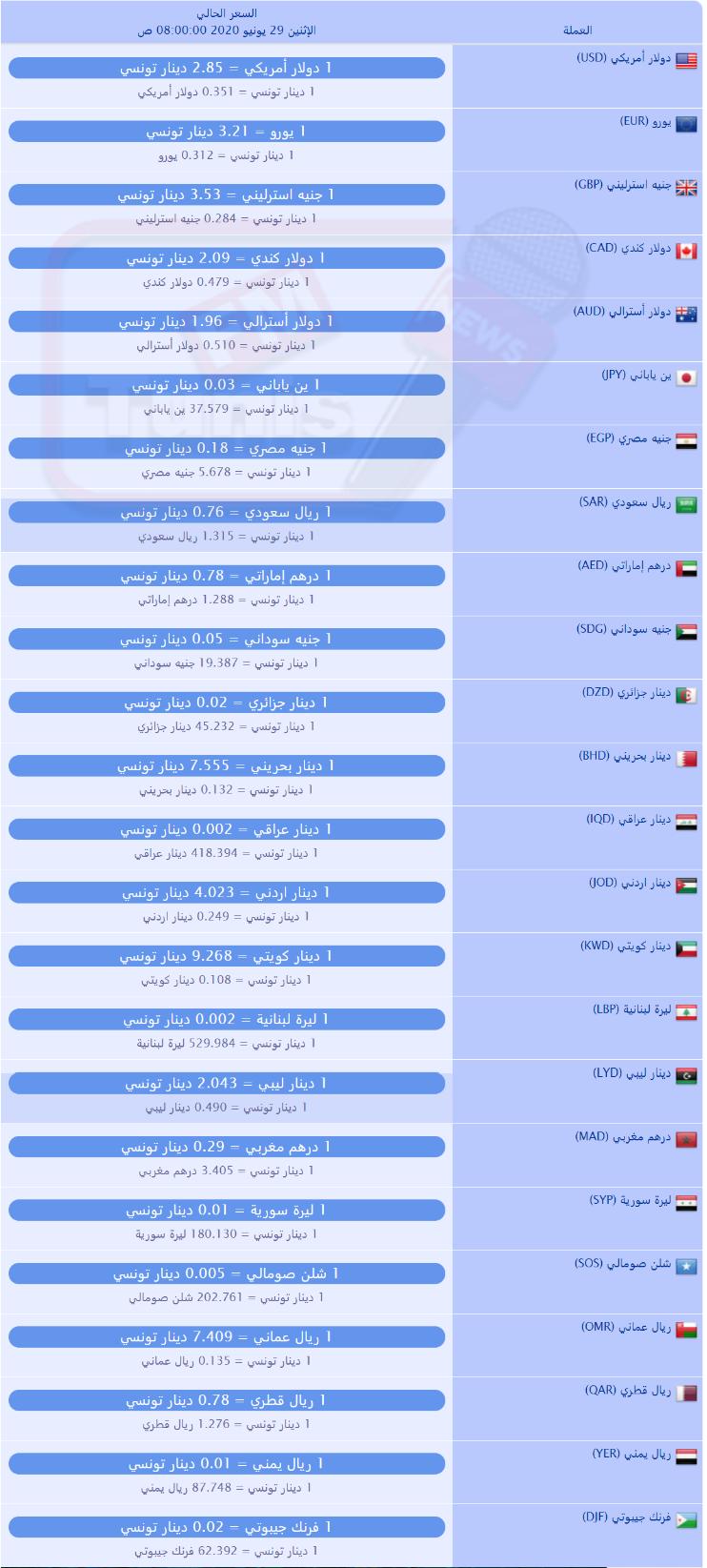سعر صرف العملات بالدينار التونسي لهذا اليوم