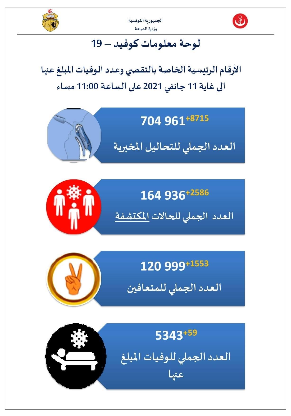 وزارة الصحة حصيلة جديدة مرتفعة في عدد الوفيات و الاصابات بفيروس كورونا